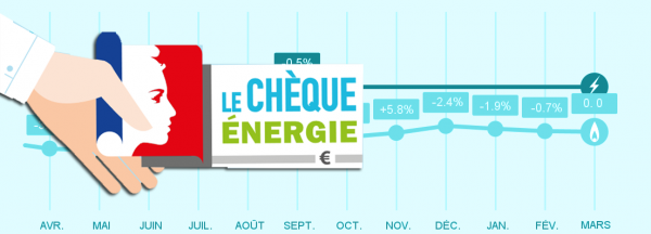 Evolution du prix du gaz et chèque énergie