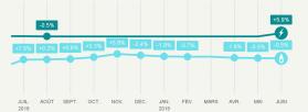Evolution des tarifs réglementés de vente d'électricité et de gaz naturel au 1er juin 2019