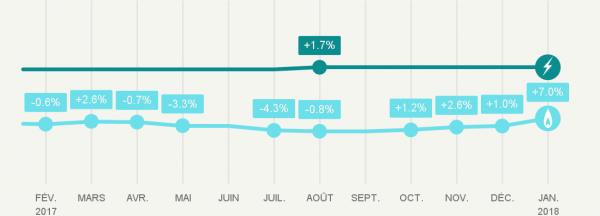 Augmentation du prix du gaz naturel au 1er janvier 2018