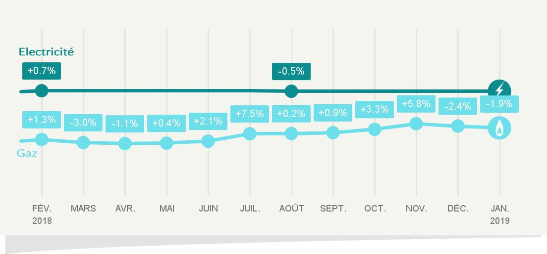 Baisse du prix du gaz naturel le 1er janvier 2019