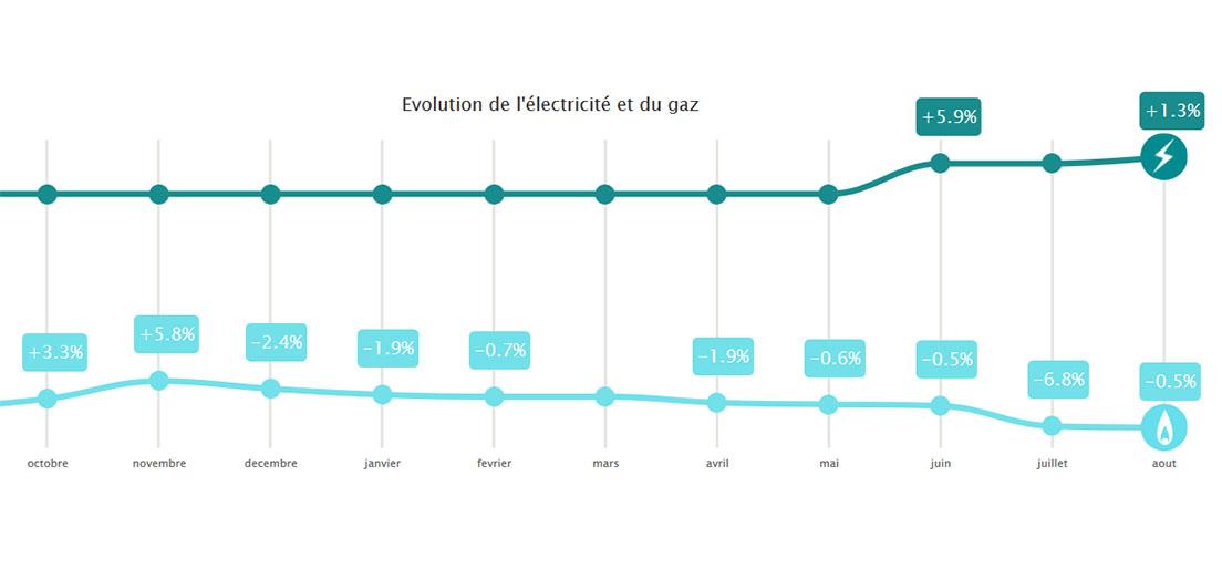 Évolution des tarifs réglementés de vente d'électricité et de gaz naturel au 1er août 2019