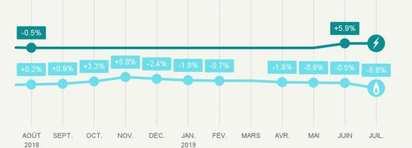 Evolution des tarifs réglementés de vente de gaz naturel au 1er juillet 2019