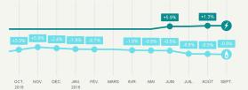Evolution des tarifs réglementés de vente de gaz naturel au 1er septembre 2019