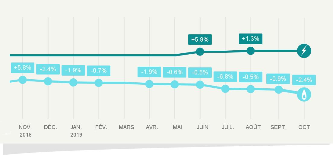 Evolution des tarifs réglementés de vente de gaz naturel au 1er octobre 2019