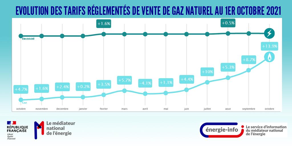 Évolution des tarifs réglementés de vente de gaz naturel au 1er octobre  2021 - énergie-info